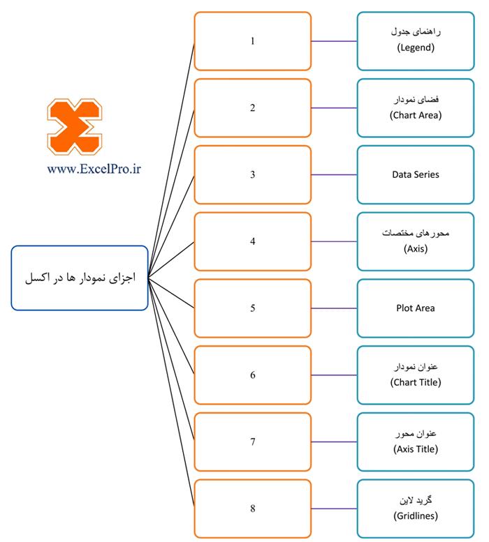اجزای نمودار در اکسل
