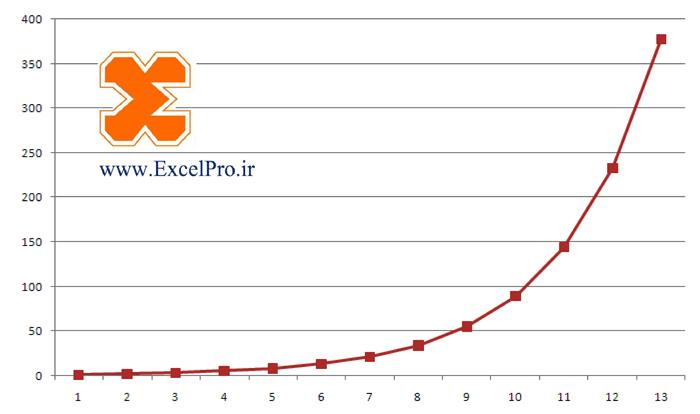 نمودار خطی در اکسل