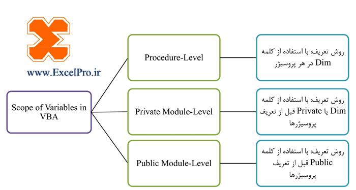 تعریف متغیرها در ویژوال بیسیک و حوزه اعتبار آنها