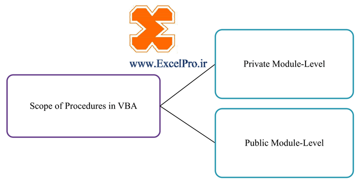 حوزه اعتبار پروسیژر در ویژوال بیسیک