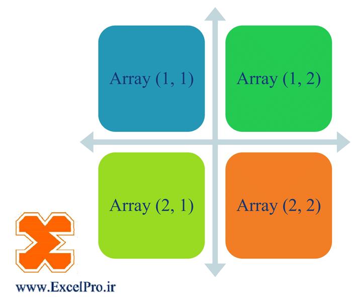 متغیر Array در ویژوال بیسیک