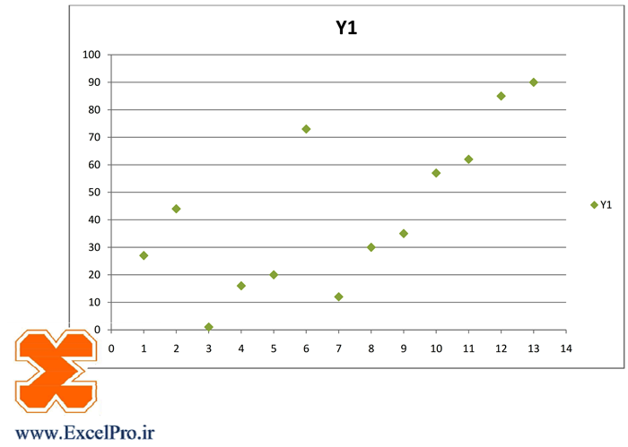 نمودار نقاط پراکنده در اکسل