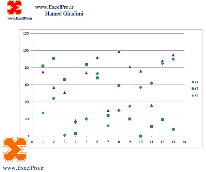 نمودار نقاط پراکنده در اکسل 1