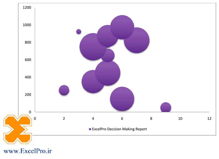 نمونه نمودار حبابی در اکسل