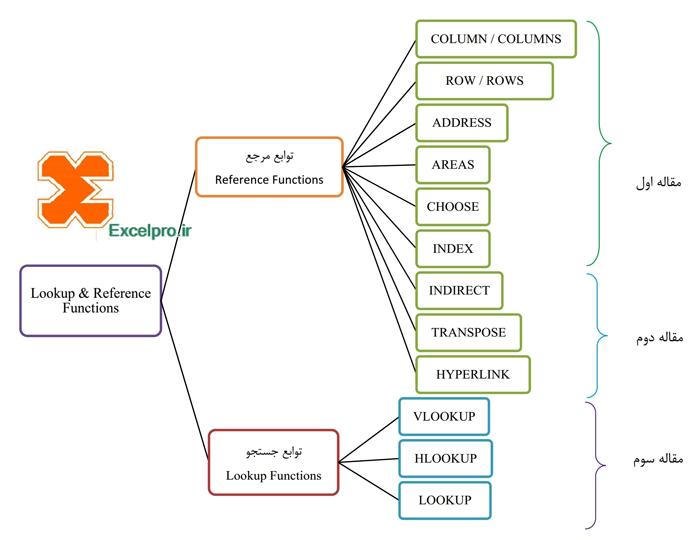 فهرست توابع جستجو و مرجع در اکسل