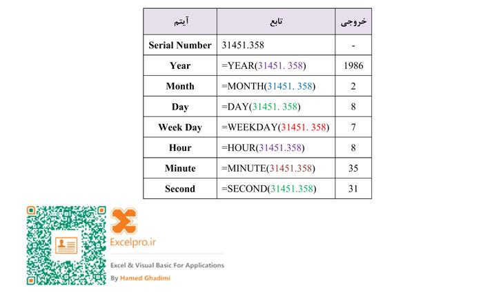 مثال توابع تاریخ و زمان در اکسل