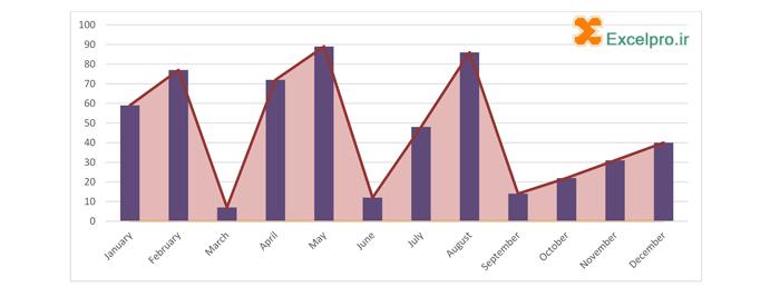 نمونه نمودار ترکیبی در اکسل