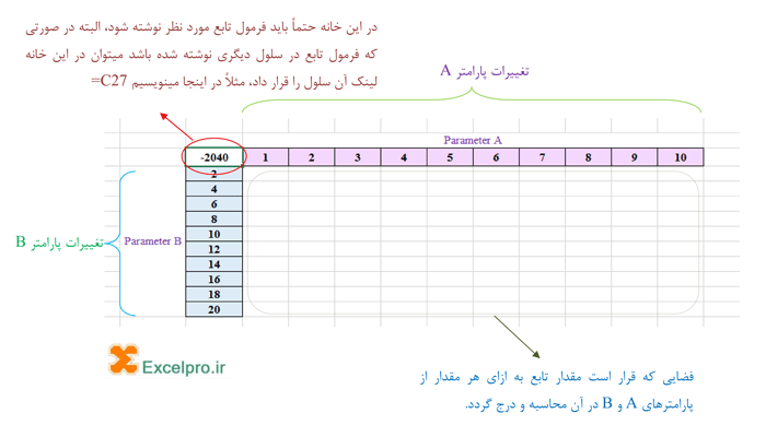 Data Table در اکسل