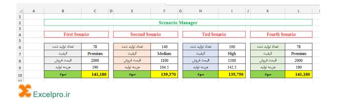 مثال Scenario Manager در اکسل