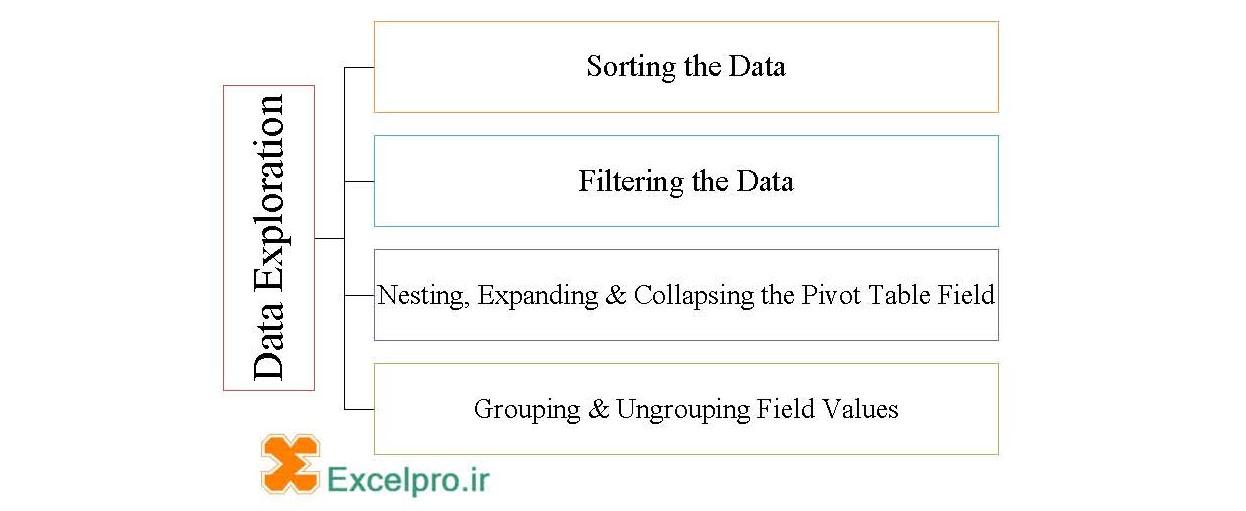 روش های Data Exploring در Pivot Table