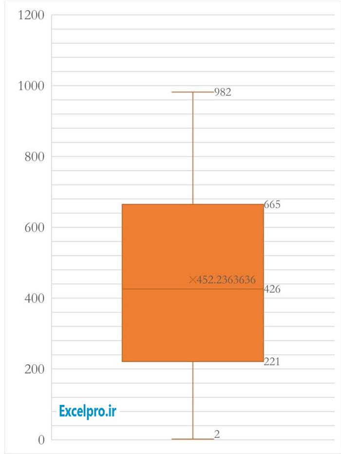 Box-&-Whisker-Chart-Sample