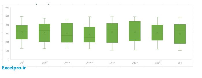 Box-&-Whisker-Result-Chart