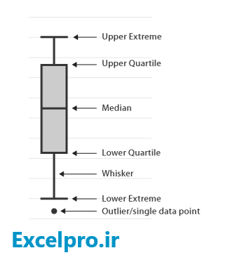 Box-&-Whisker-sample